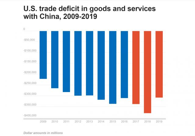 us trade in services with china