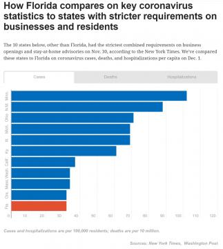 How Florida compares to states with more stringent requirements