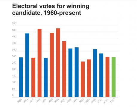 Electoral votes for winning candidate, 1960-present