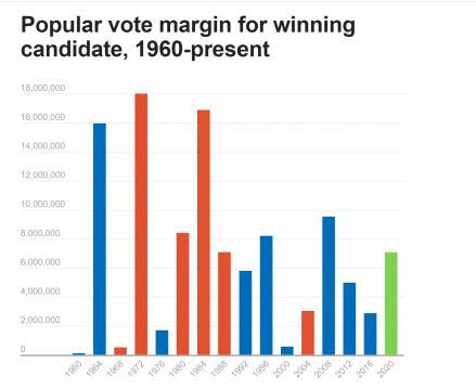 Popular vote margin for winning candidate, 1960-present