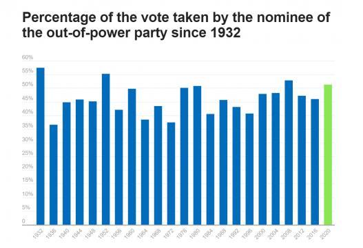 Percentage of popular vote
