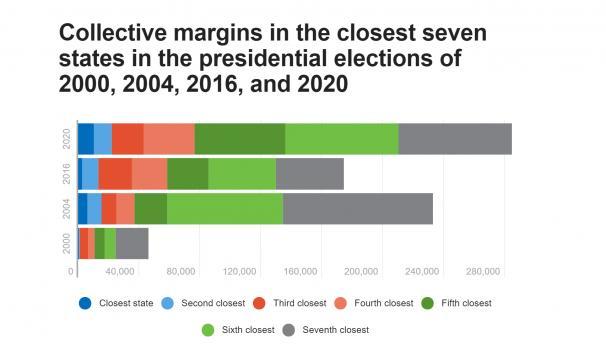Voting margins in key swing states