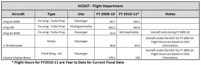 NC DOT - Flight Department
