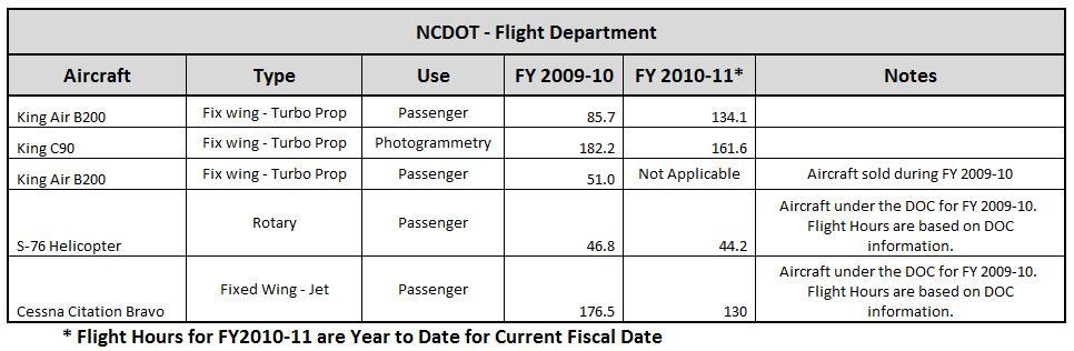NC DOT - Flight Department