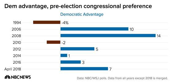 Dem advantage, pre-election congressional preference