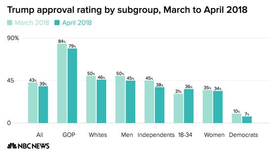 Trump approval rating by subgroup, March to April 2018