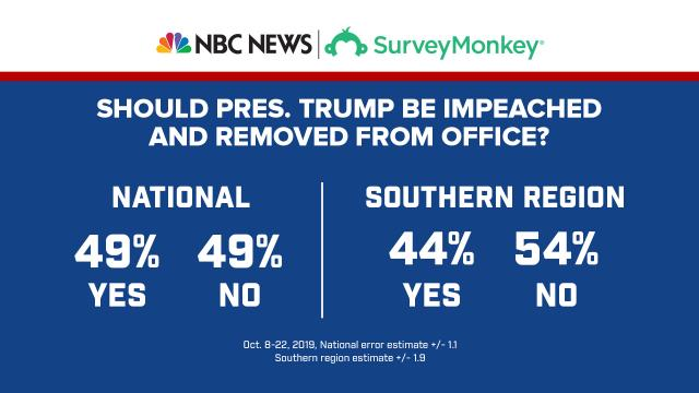 The results of a poll on Trump impeachment.
