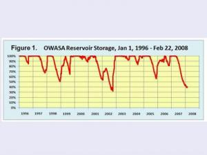 Water supply levels in the Orange Water and Sewer Authority reservoir system. (OWASA chart)