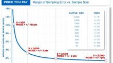 AAPOR: Margin of Sampling Error vs. Sample Size