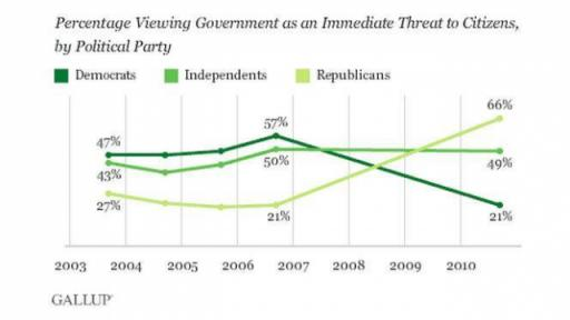 Percentage viewing government as a threat, by political party