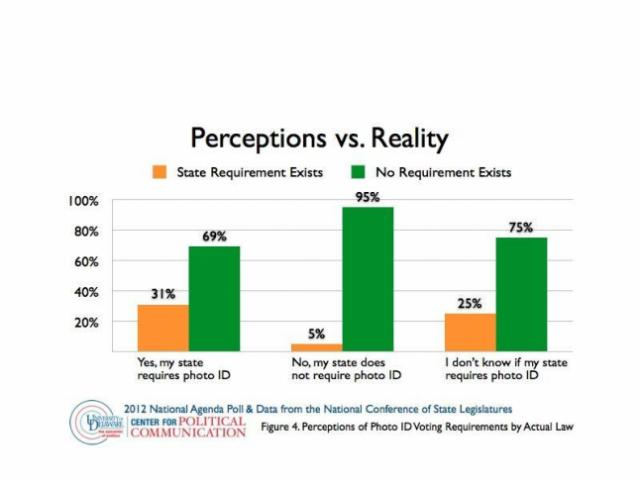 Poll results showing how familiar voters are with voter ID requirements.