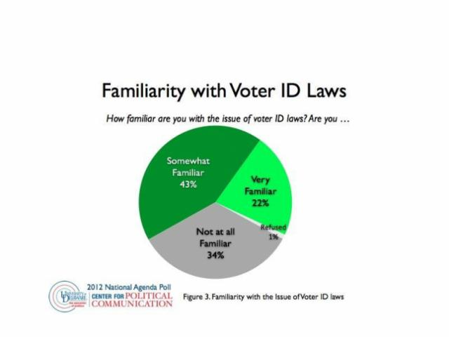 Poll results showing that most Americans don't consider themselves very familiar with Voter ID laws.
