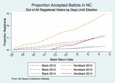 African American early vote turnout 2014