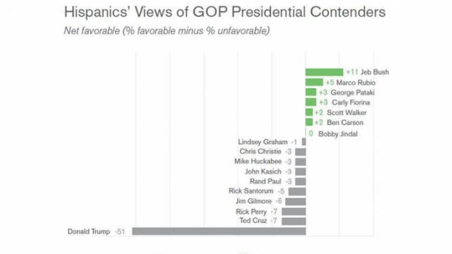 Gallup Tracking Poll: Hispanics' Views of GOP Presidential Contenter