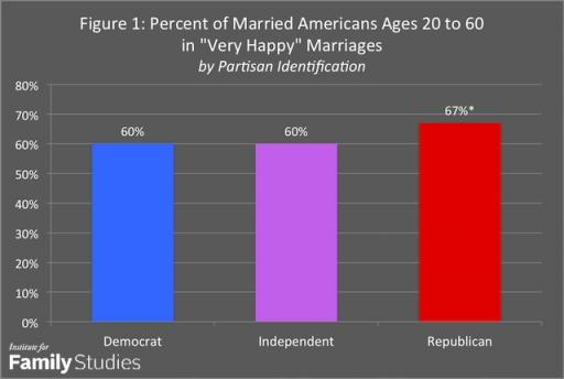 Percent of married Americans in 'very happy' marriages