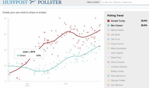 Huff Po: Carson vs Trump