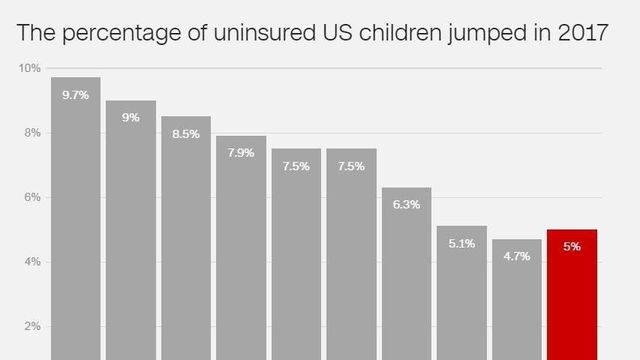 Number of uninsured children in America grows for the first time in nearly a decade
