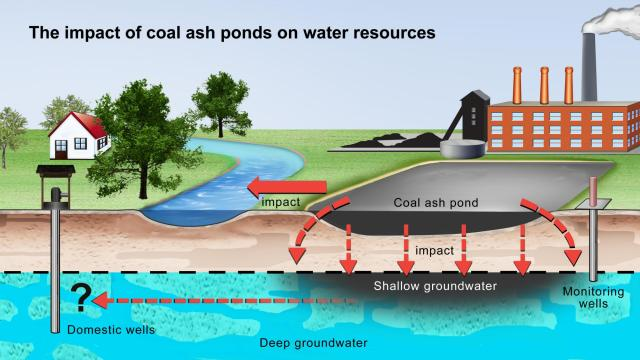 Impact of ash ponds