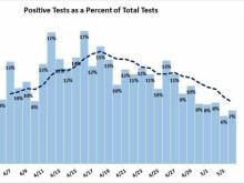 Positive tests as of May 5
