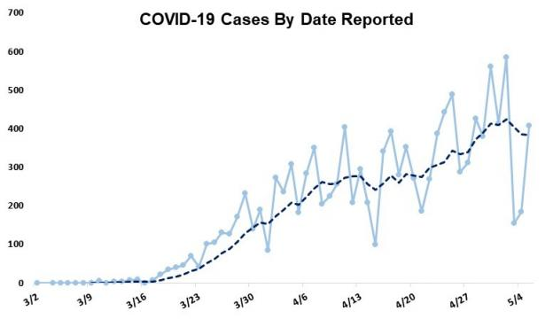 COVID-19 cases over time
