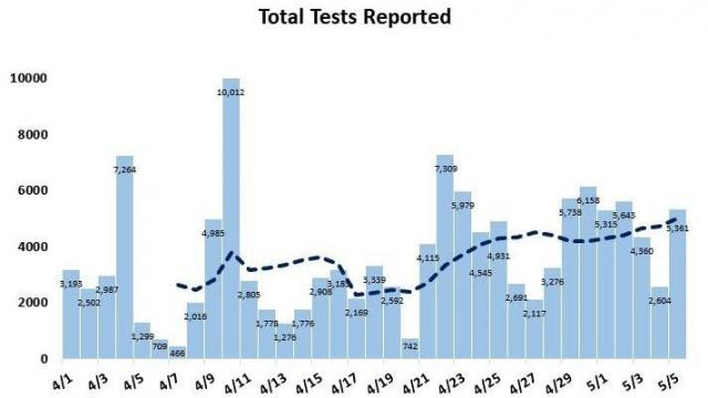 Total tests reported