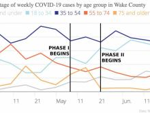 Weekly case percentages by age