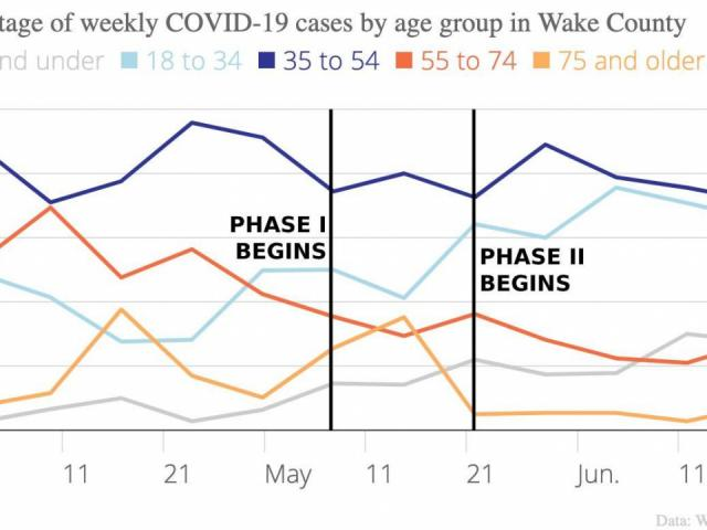 As pandemic continues, cases of COVID-19 shift to younger ...