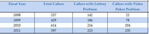 Calls to gambling hotline