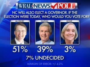 Republican Pat McCrory leads Democrat Walter Dalton by a 51-39 percent margin in the race for governor, according to a WRAL News poll released Oct. 2, 2012.