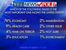 The economy is far and away the most pressing national issue, according to North Carolina voters surveyed in a WRAL News poll released Oct. 2, 2012.
