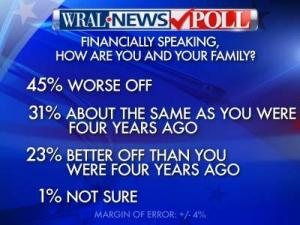 Almost half of state residents surveyed in a WRAL News poll released Oct. 2, 2012, say they are worse off financially than four years ago.