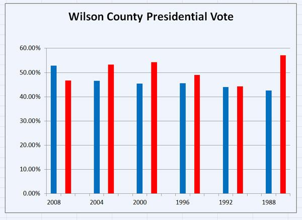 Wilson County presidential vote