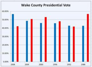 Wake County presidential vote