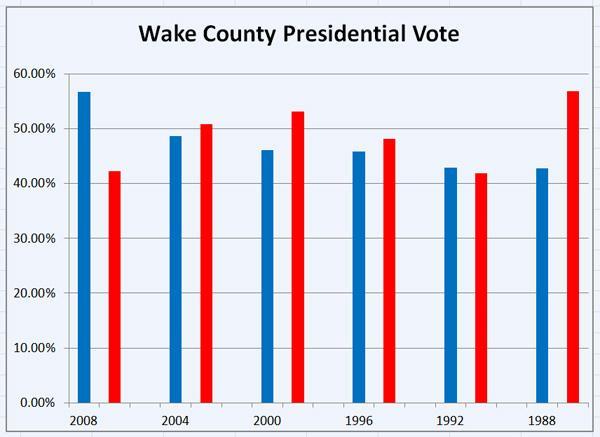 Wake County presidential vote