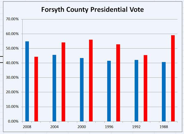 Forsyth County presidential vote
