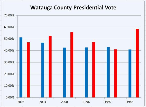 Watauga County presidential vote