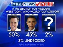 10/30/12 poll for president