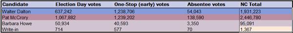 Governor vote breakdown