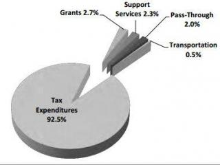 A pie chart from a 2013 report showing the breakdown of economic incentive spending.