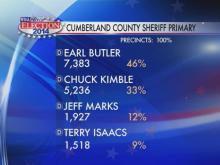Durham DA, sheriff likely unopposed in November