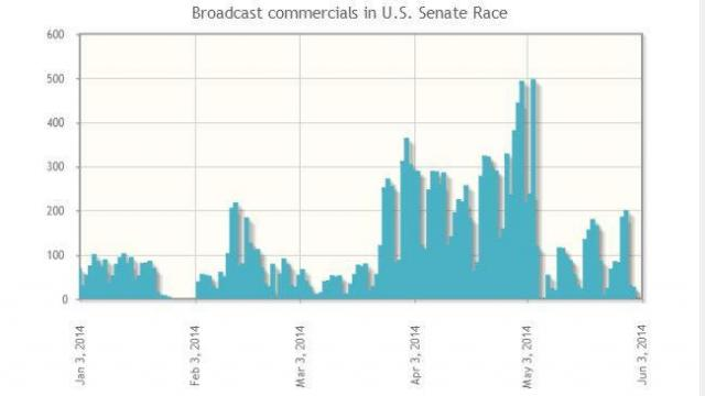 This graph displays commercials aired in the U.S. Senate race between Jan. 1 and Jan. 3 of 2014.