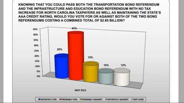 This is a slide from a presentation by Renew NC showing that most of those surveyed would back a pair of bond referenda for transportation and infrastructure.