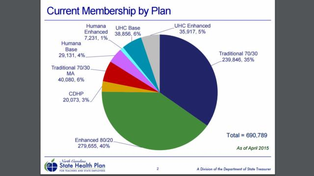 State Health Plan breakdown