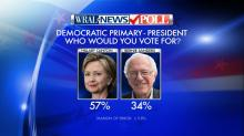 IMAGES: WRAL News poll results: 2016 primary