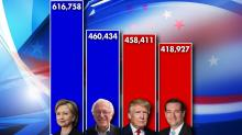 IMAGES: March 2016: Election by the numbers