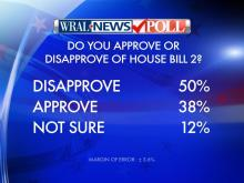 WRAL News hired SurveyUSA to conduct a poll of North Carolina voters on their attitudes toward House Bill 2 and its fallout.