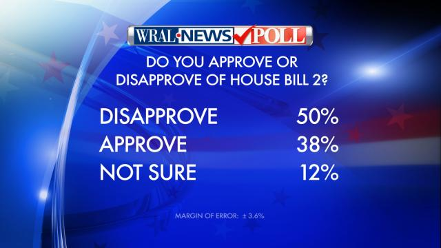 Results of WRAL News poll on House Bill 2