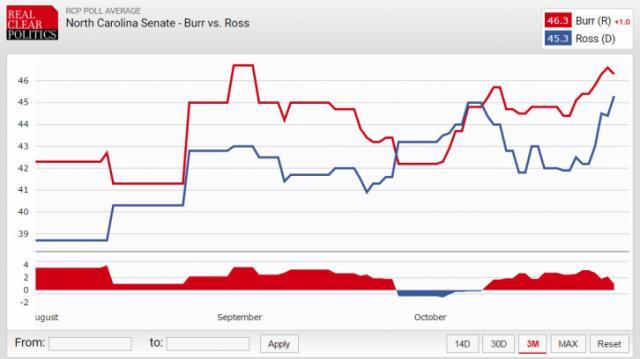 RCP Senate Polling Average