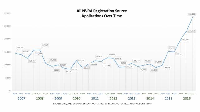 NVRA Graph