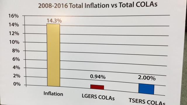 COLA chart by NCRGEA